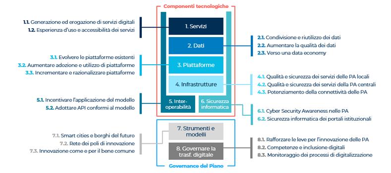 architettura del piano triennale informatica
