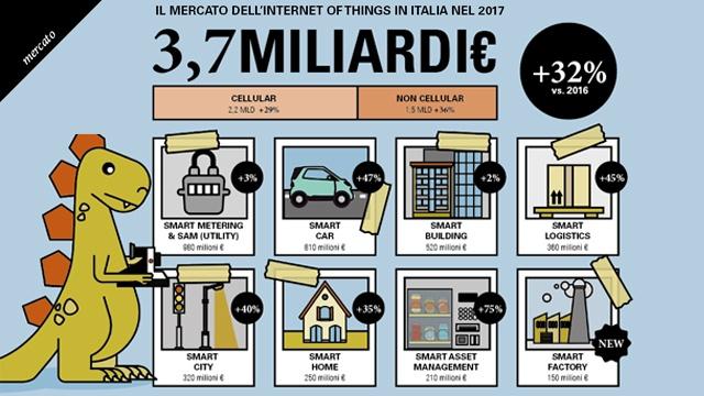infografica-mercato