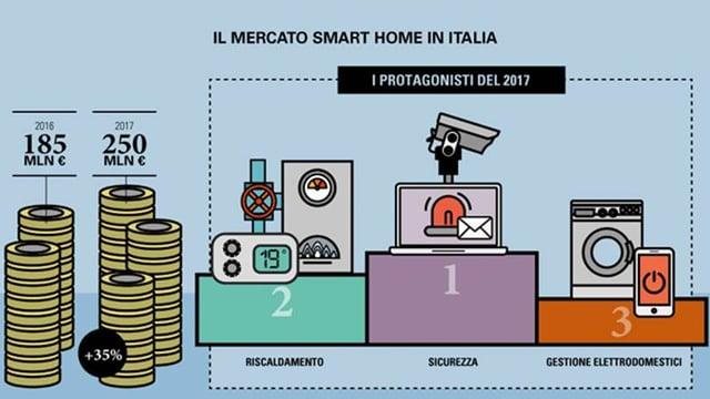 smart home in italia