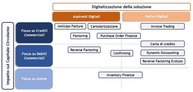 soluzioni-supply-chain-finance