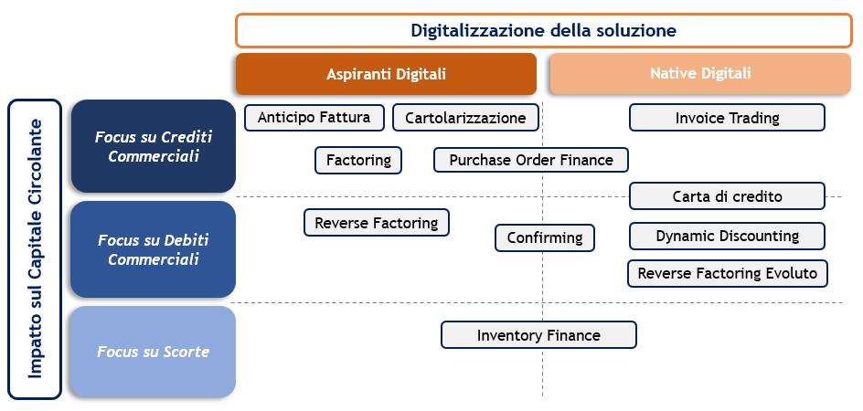 soluzioni di supply chain finance