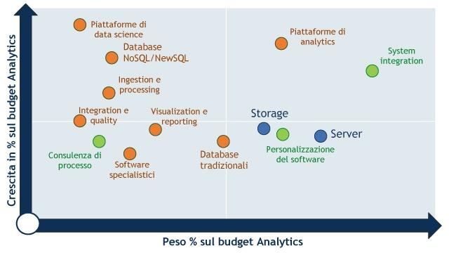 benefici dei big data