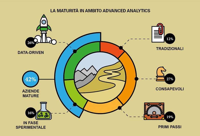 big-data-italia-maturità-imprese-italiane
