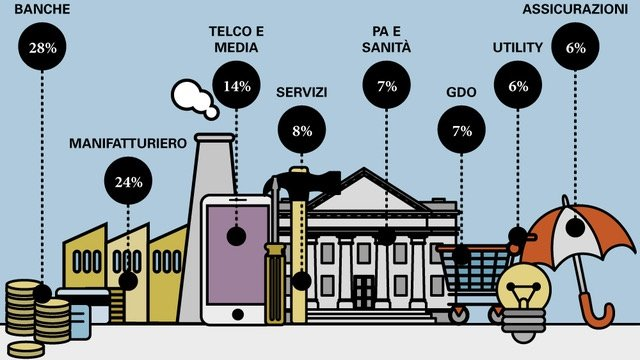 big data e pmi