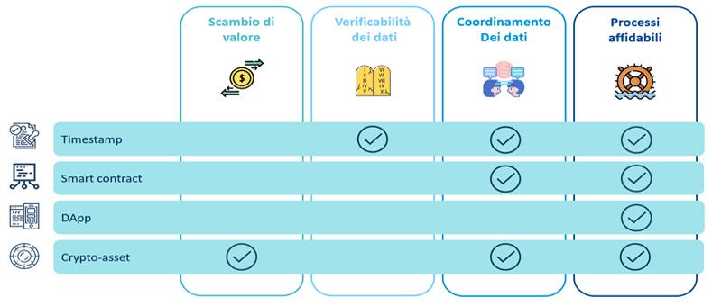 utilizzi della blockchain