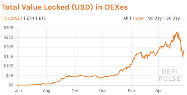 La crescita del Total Value Locked complessivo negli exchange centralizzati