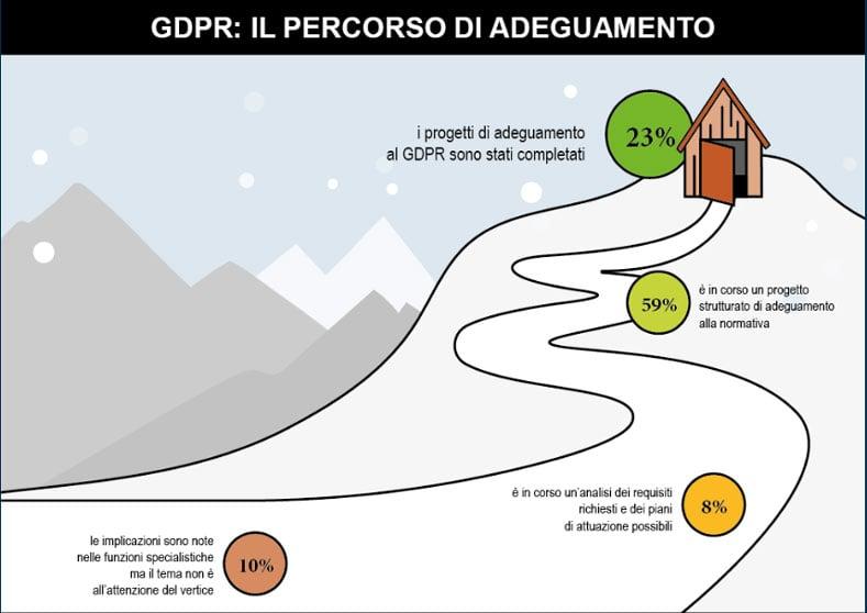 gdpr-italiano-adeguamento-imprese