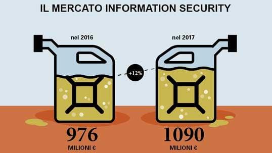 la cyber security nelle aziende italiane