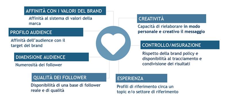 caratteristiche-influencer