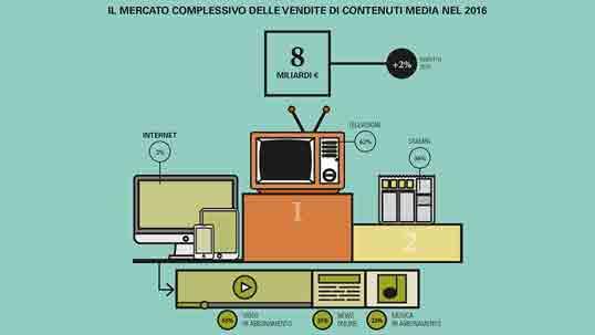 internet media: il mercato complessivo delle vendite di contenuti