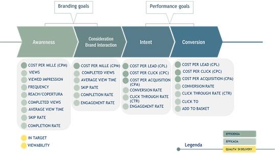 online advertising: le strategie di misurazione