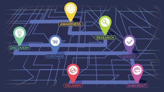 customer journey come mapparlo