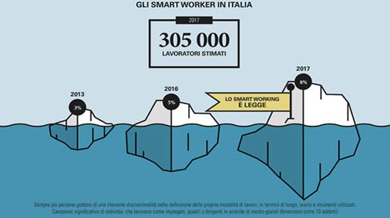 smart worker e lavoratori agili