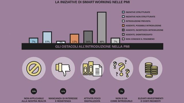 smart working nelle piccole e medie imprese