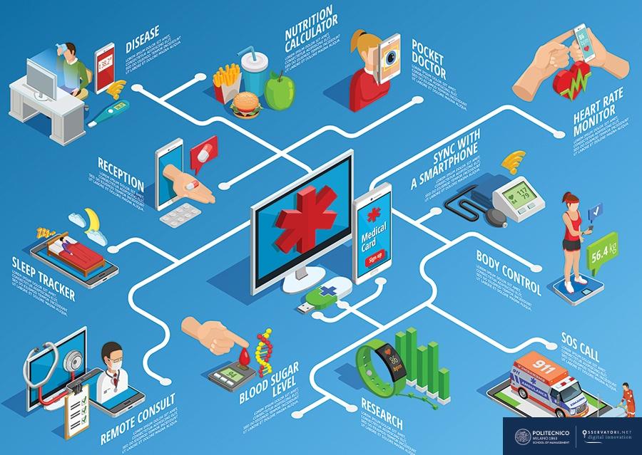 Innovazione digitale per la Sanità integrativa: quali opportunità?