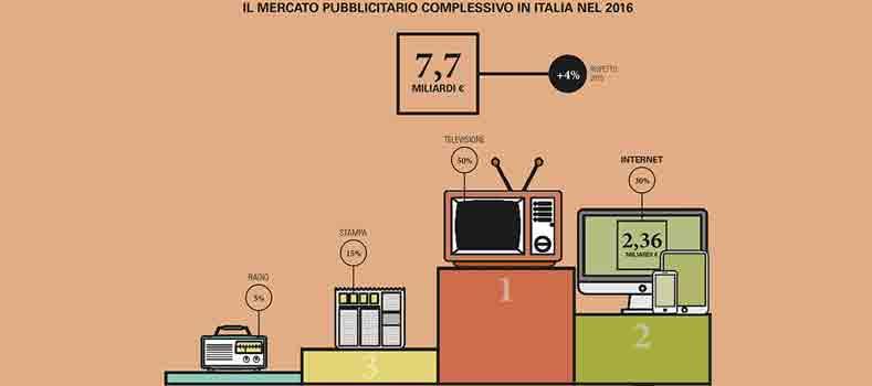 mercato-dei-media-digitali