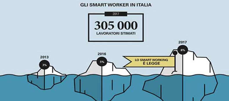 Quanti sono gli Smart Worker in Italia?