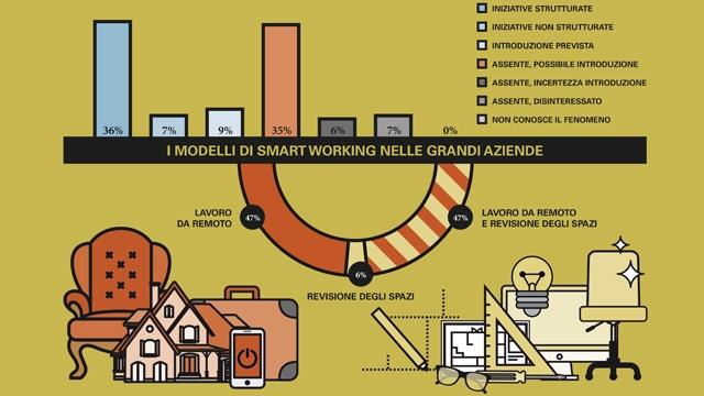 Lo Smart Working nelle grandi aziende italiane